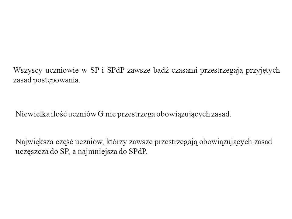Wszyscy uczniowie w SP i SPdP zawsze bądź czasami przestrzegają przyjętych zasad postępowania.