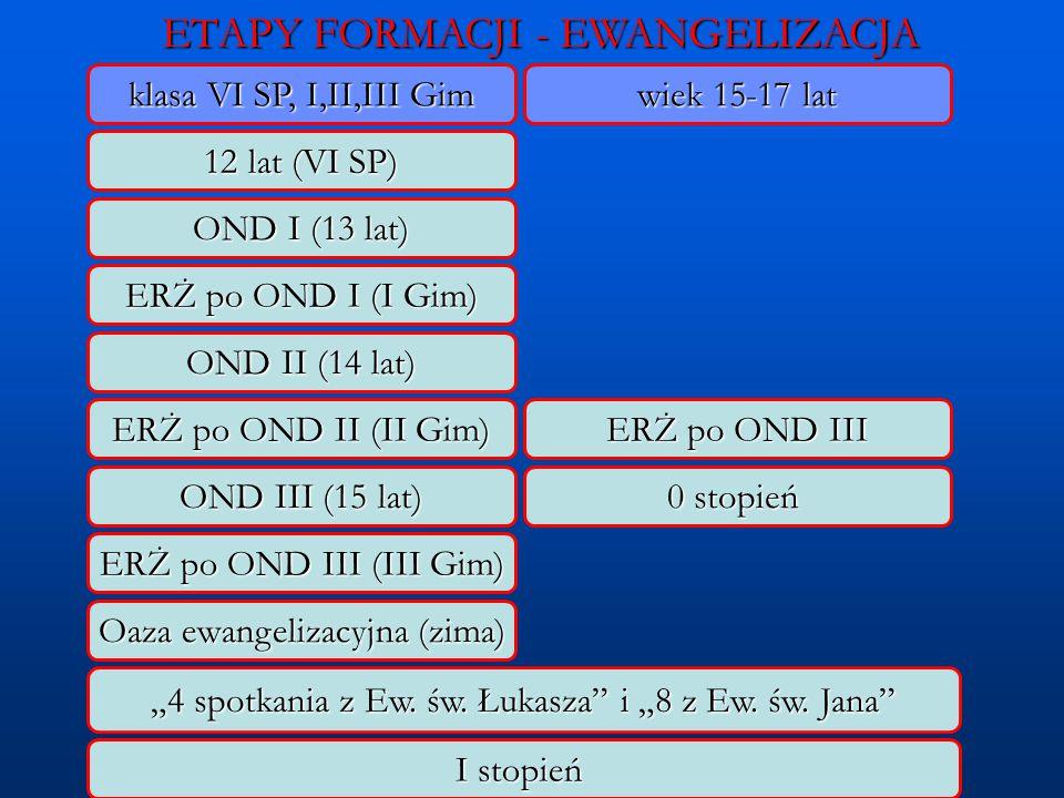 ETAPY FORMACJI - EWANGELIZACJA