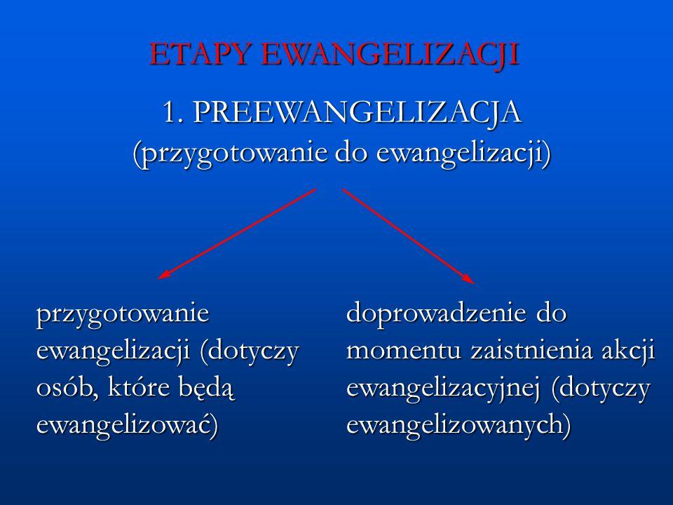 1. PREEWANGELIZACJA (przygotowanie do ewangelizacji)