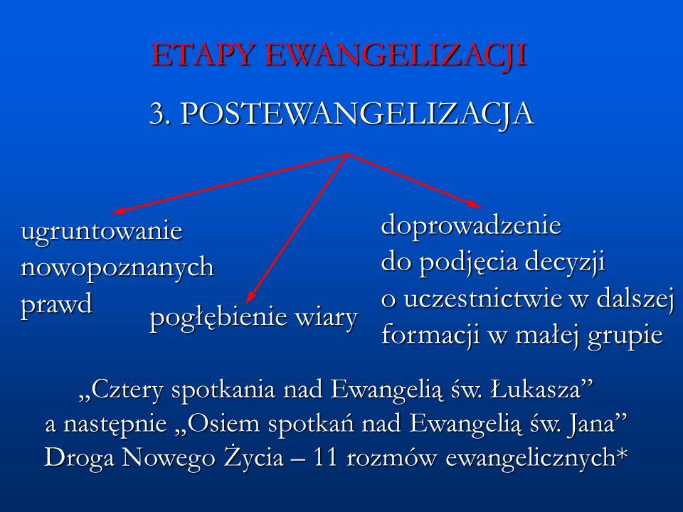 ETAPY EWANGELIZACJI 3. POSTEWANGELIZACJA