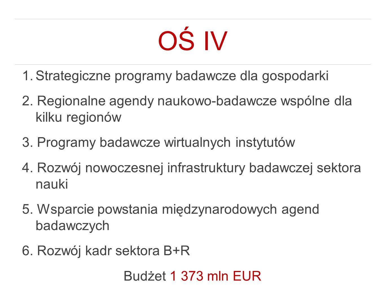OŚ IV Strategiczne programy badawcze dla gospodarki