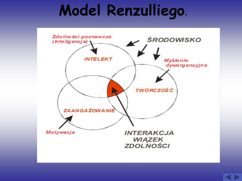 Model Renzulliego.