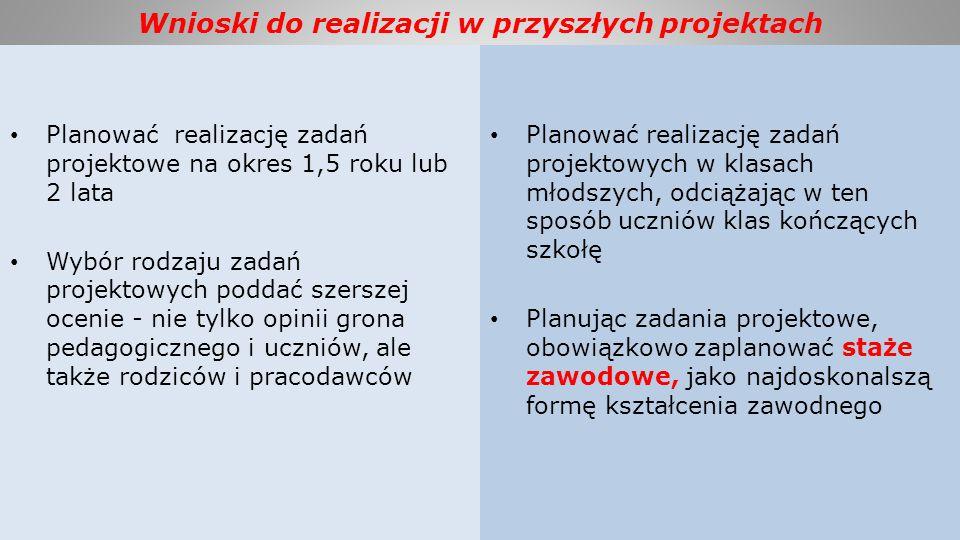 Wnioski do realizacji w przyszłych projektach