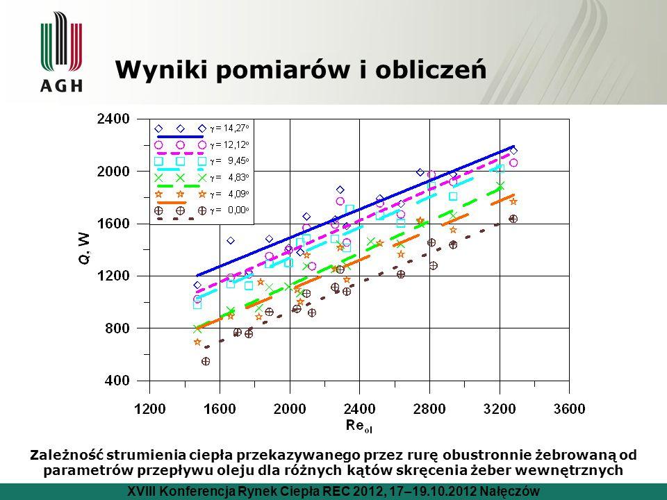 Wyniki pomiarów i obliczeń
