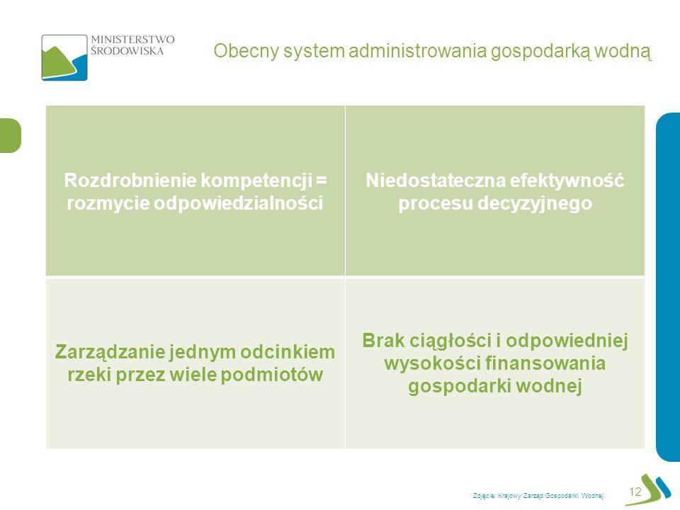 Obecny system administrowania gospodarką wodną