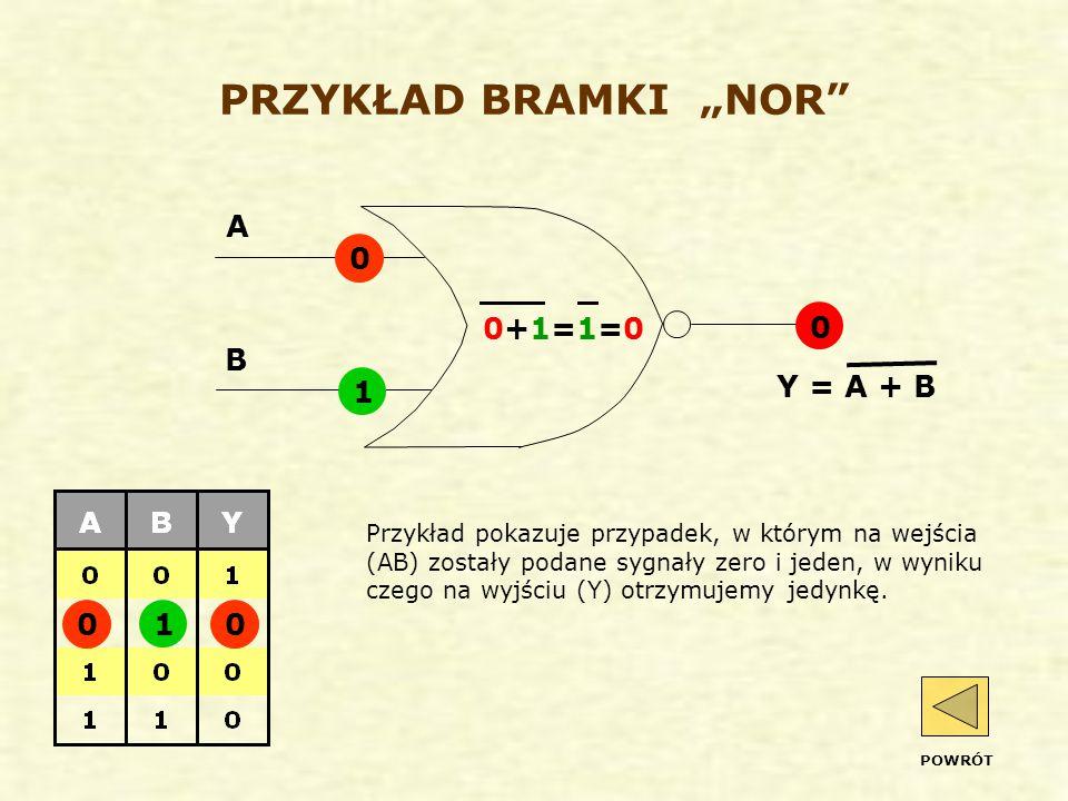 """PRZYKŁAD BRAMKI """"NOR A 0+1=1=0 B Y = A + B 1 1"""
