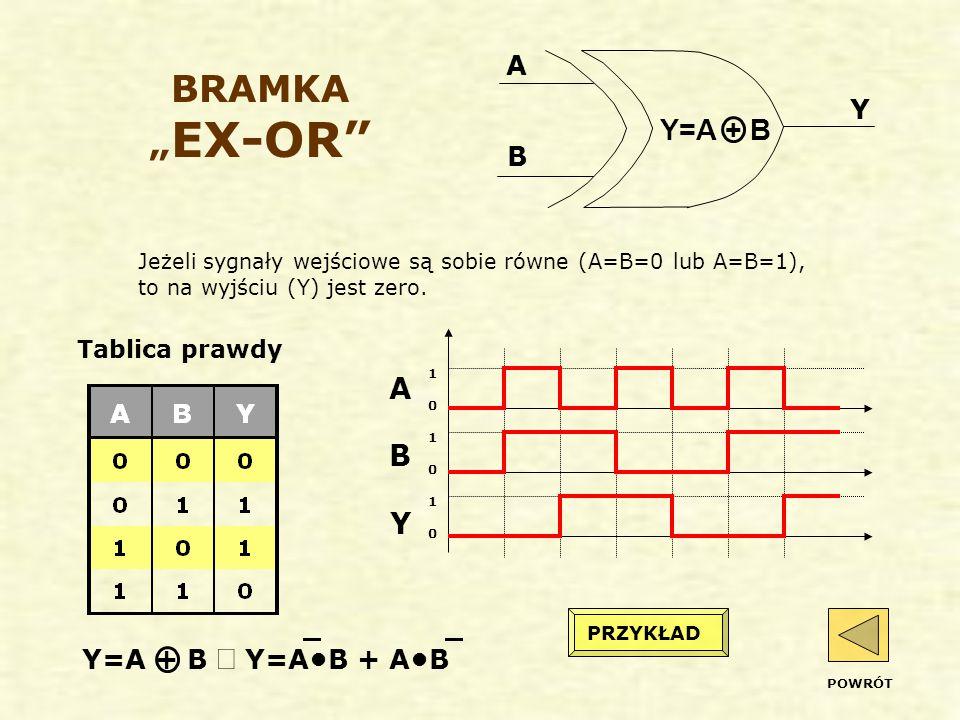 "BRAMKA ""EX-OR Y=A + B A B Y A Y B Y=A + B Û Y=A•B + A•B"