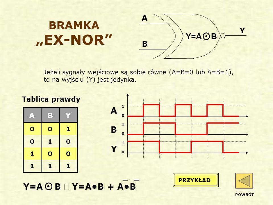 """BRAMKA """"EX-NOR Y=A B A B Y Y=A B Û Y=A•B + A•B A Y B Tablica prawdy"""