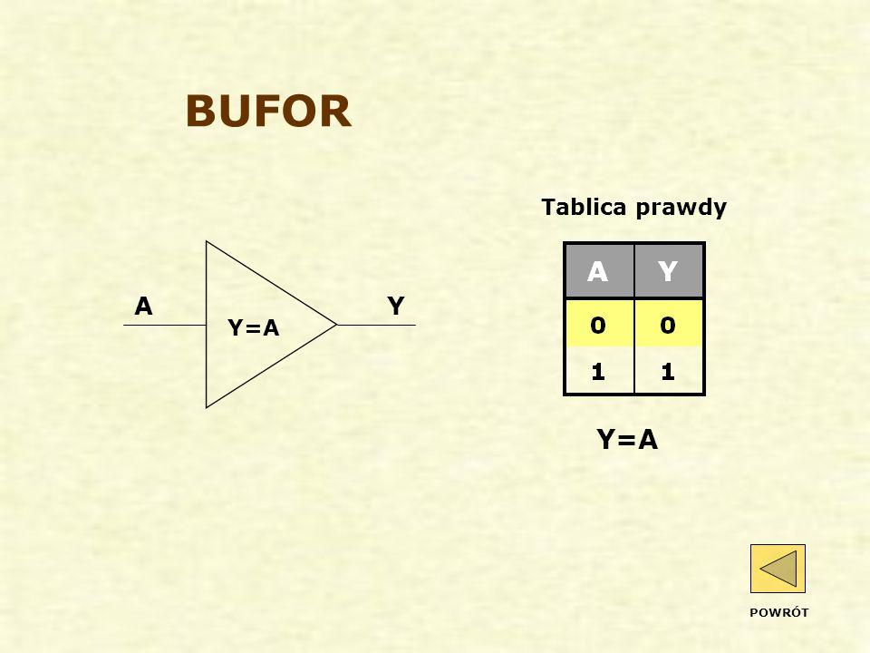 BUFOR Y=A Tablica prawdy A Y Y=A POWRÓT