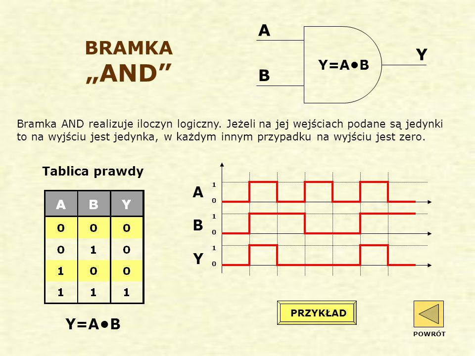 "BRAMKA ""AND A Y B A B Y Y=A•B Y=A•B Tablica prawdy"