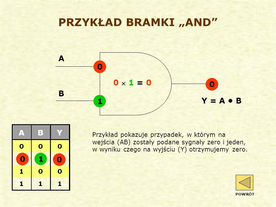"""PRZYKŁAD BRAMKI """"AND A 0 ´ 1 = 0 B 1 Y = A • B 1"""