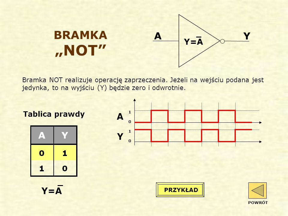 """BRAMKA """"NOT A Y A Y Y=A Y=A Tablica prawdy"""