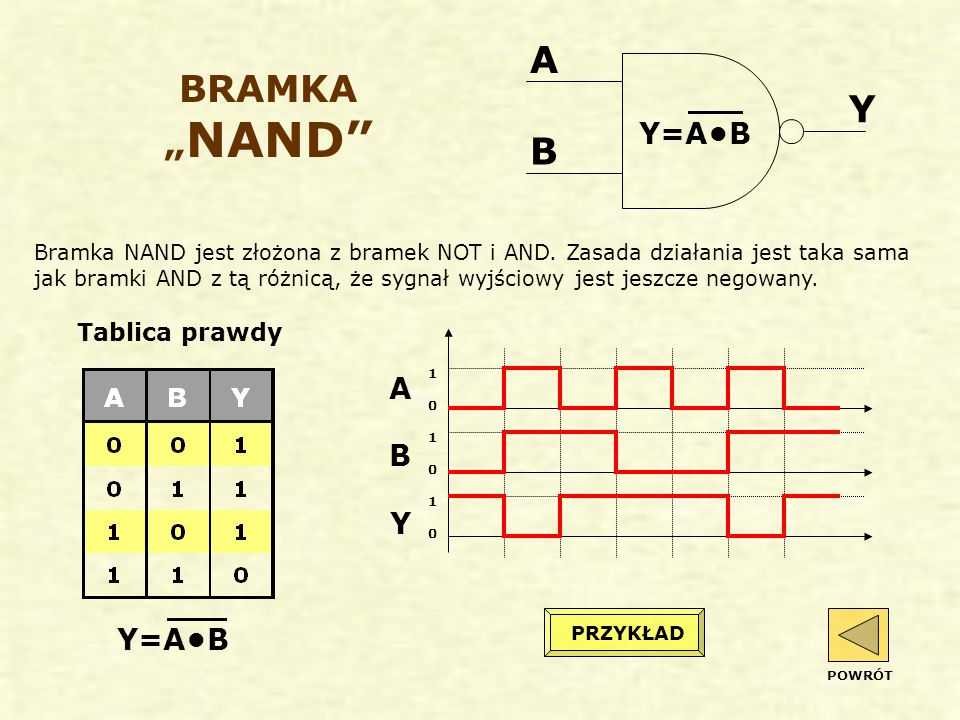 "A BRAMKA ""NAND Y B Y=A•B A B Y Y=A•B Tablica prawdy"