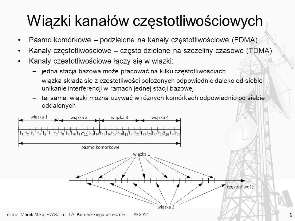 Wiązki kanałów częstotliwościowych
