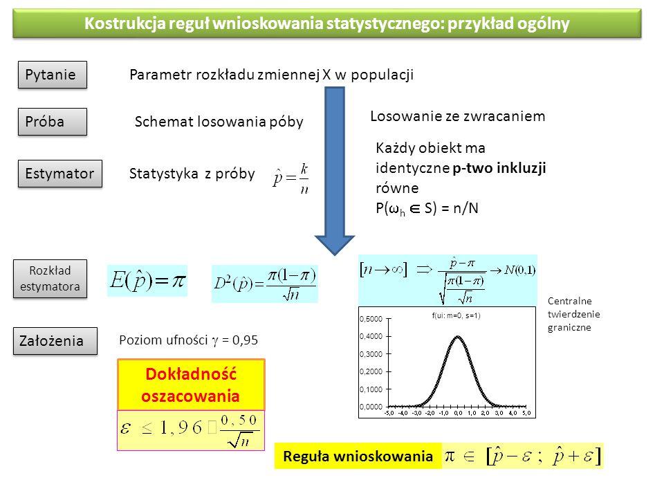 Kostrukcja reguł wnioskowania statystycznego: przykład ogólny