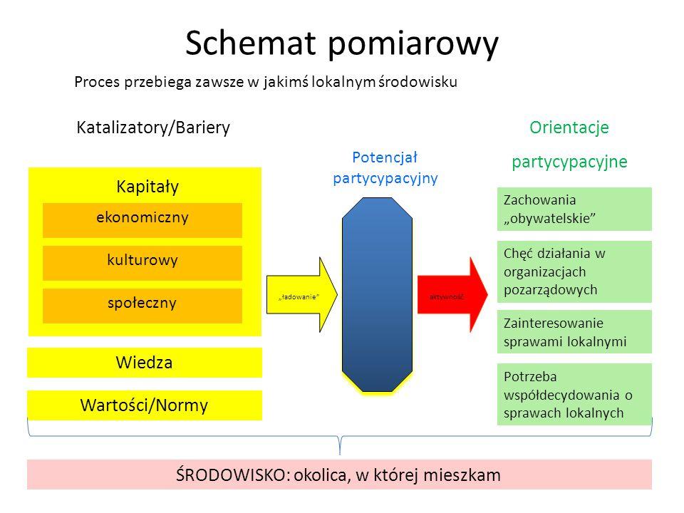 Schemat pomiarowy Katalizatory/Bariery Orientacje partycypacyjne