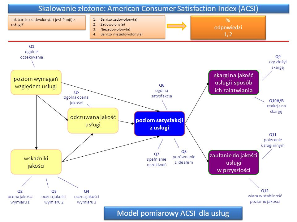 Skalowanie złożone: American Consumer Satisfaction Index (ACSI)