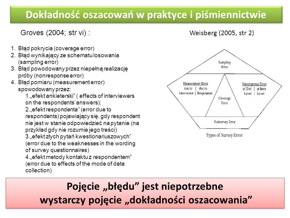 Dokładność oszacowań w praktyce i piśmiennictwie