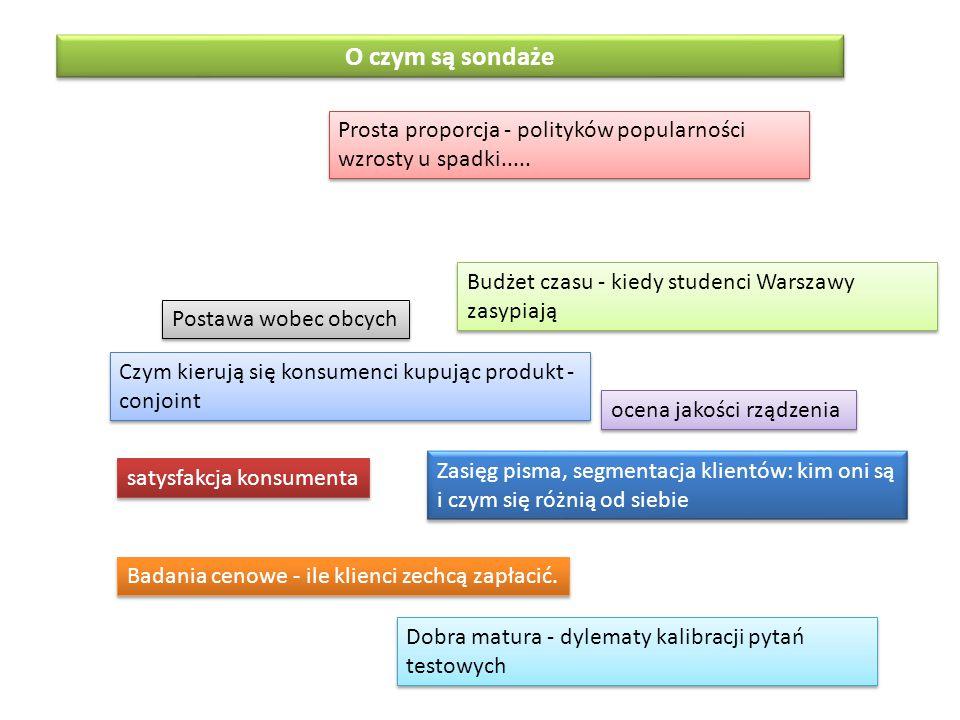 O czym są sondaże Prosta proporcja - polityków popularności wzrosty u spadki..... Budżet czasu - kiedy studenci Warszawy zasypiają.