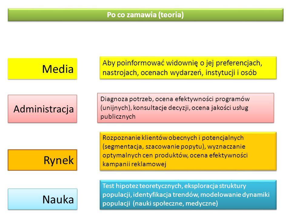 Media Rynek Nauka Administracja Po co zamawia (teoria)
