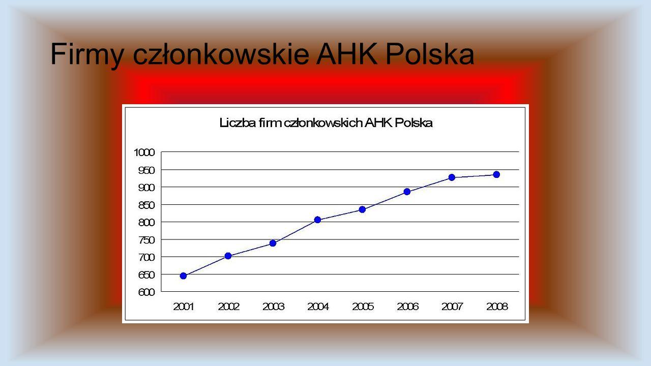 Firmy członkowskie AHK Polska