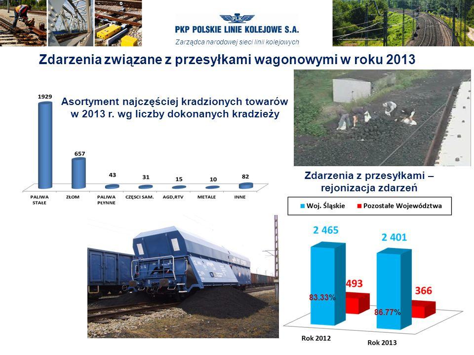 Zdarzenia związane z przesyłkami wagonowymi w roku 2013