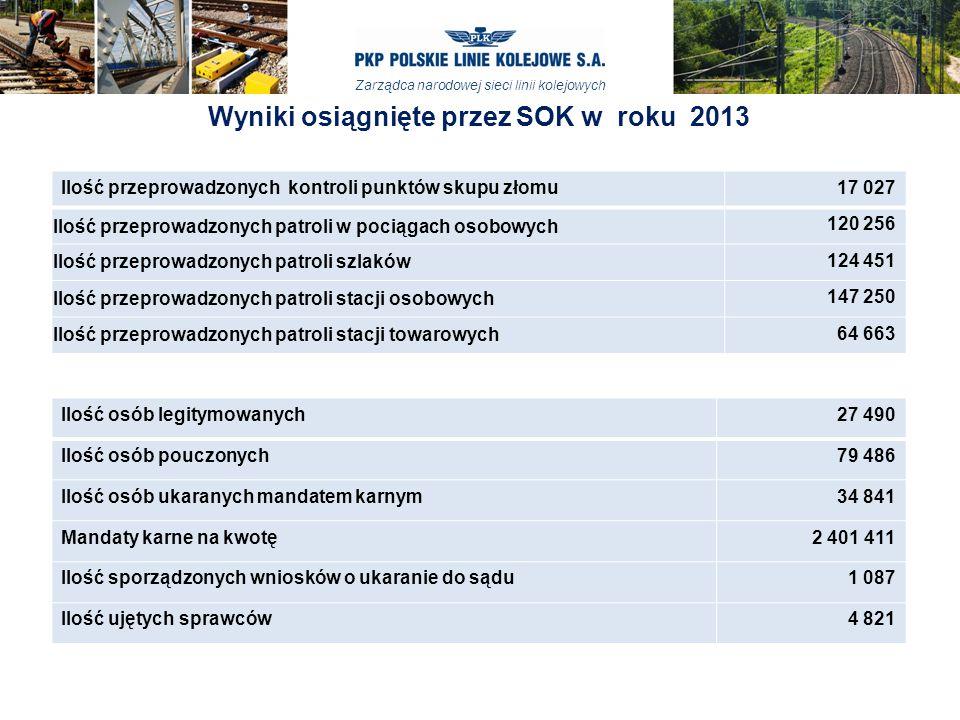 Wyniki osiągnięte przez SOK w roku 2013