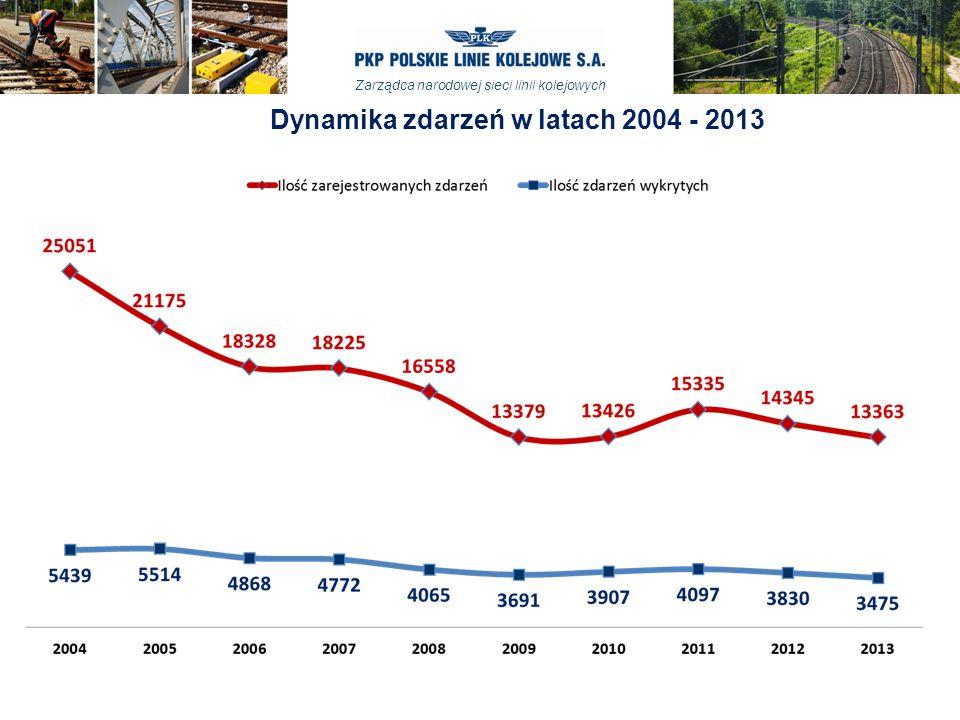 Dynamika zdarzeń w latach 2004 - 2013