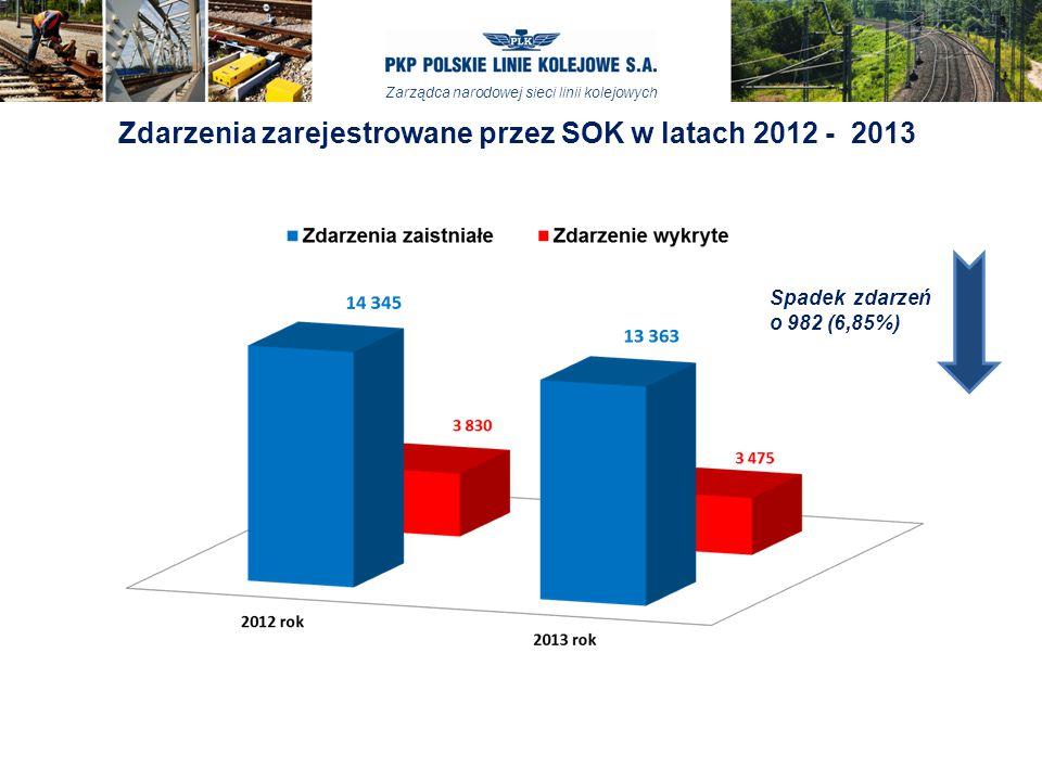 Zdarzenia zarejestrowane przez SOK w latach 2012 - 2013