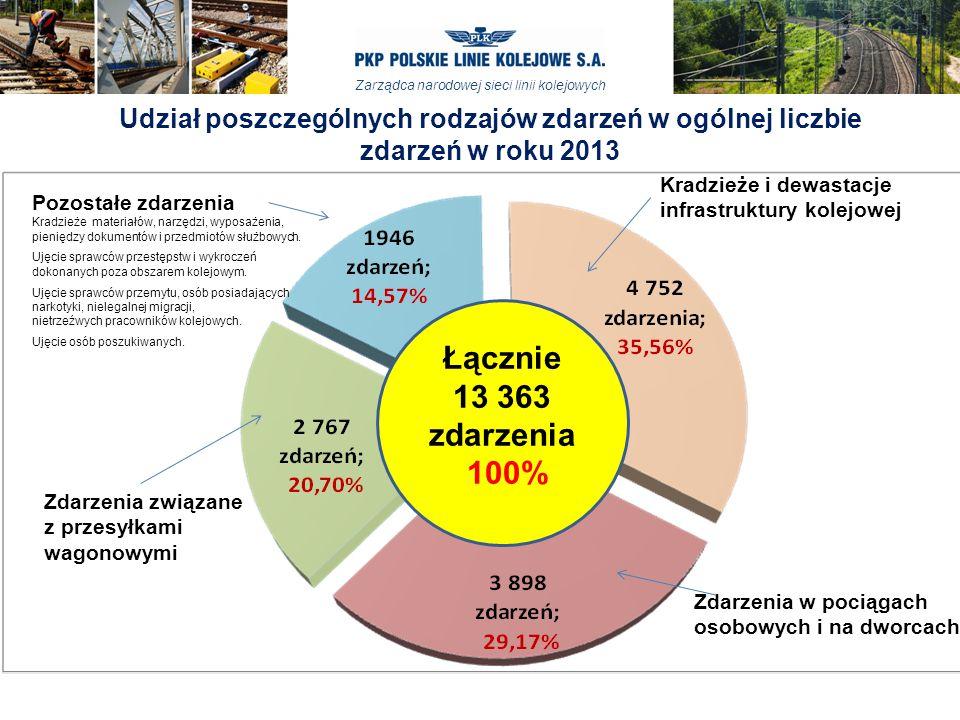 Udział poszczególnych rodzajów zdarzeń w ogólnej liczbie zdarzeń w roku 2013