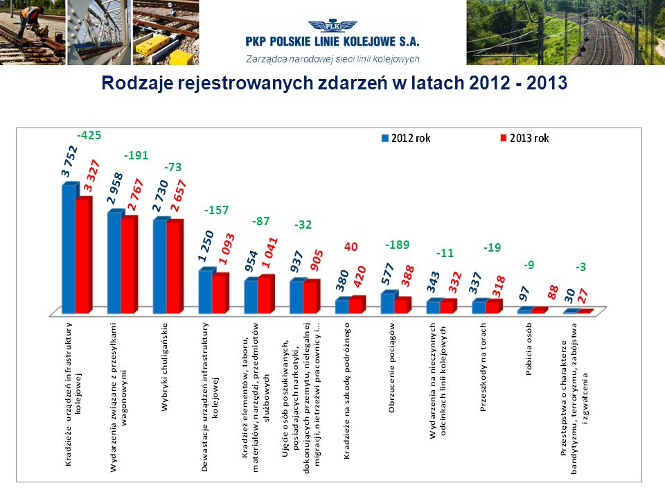 Rodzaje rejestrowanych zdarzeń w latach 2012 - 2013