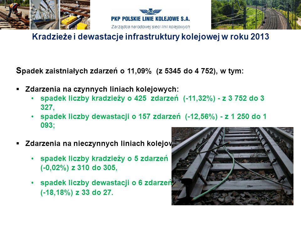 Kradzieże i dewastacje infrastruktury kolejowej w roku 2013