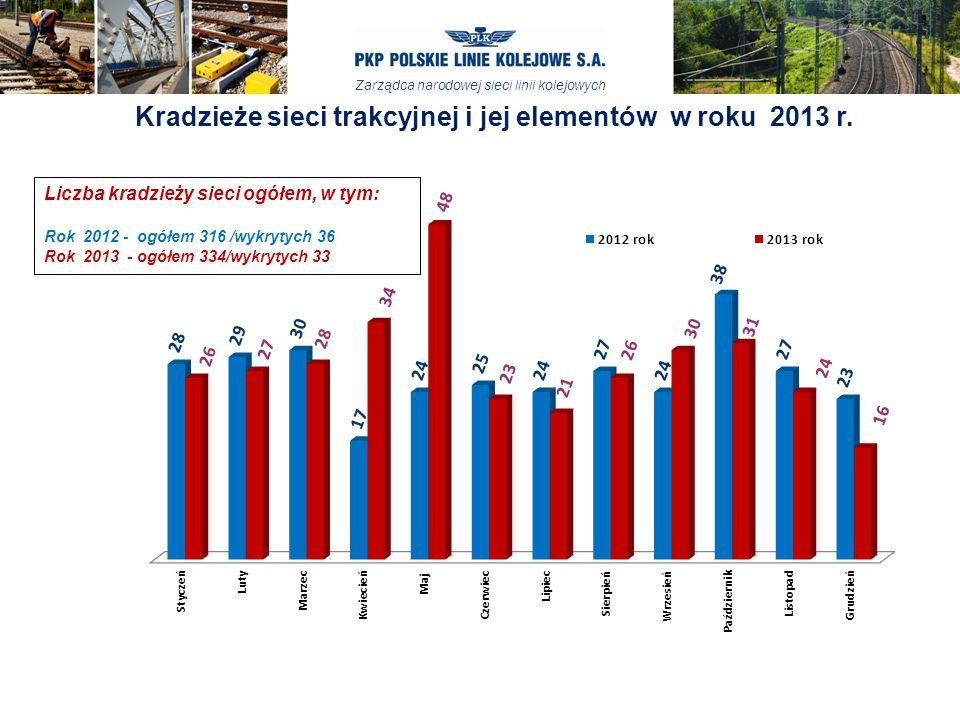 Kradzieże sieci trakcyjnej i jej elementów w roku 2013 r.