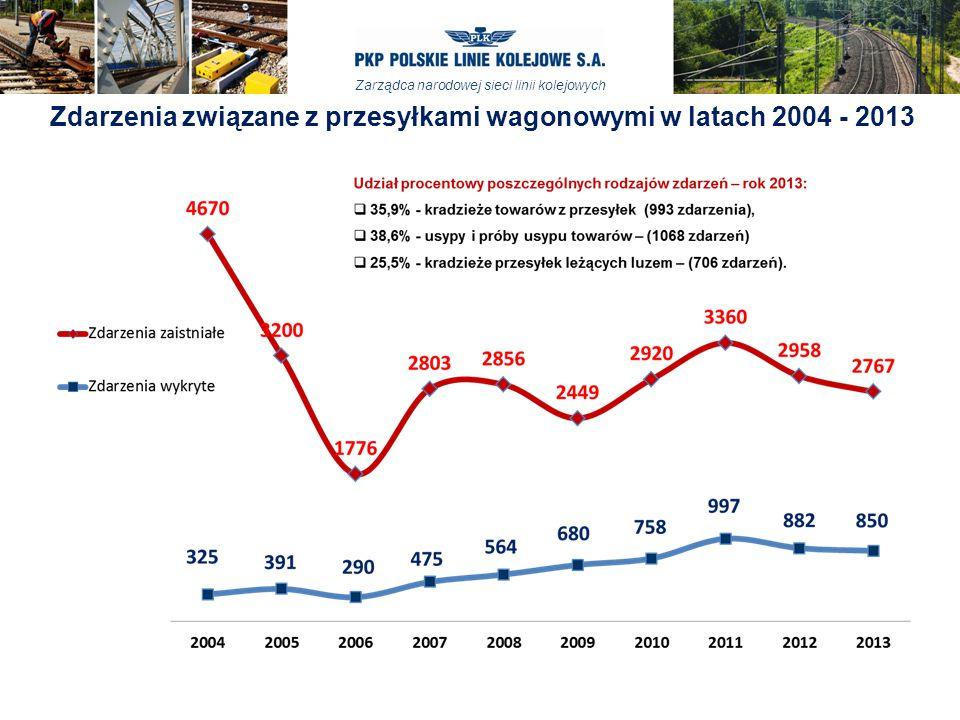 Zdarzenia związane z przesyłkami wagonowymi w latach 2004 - 2013