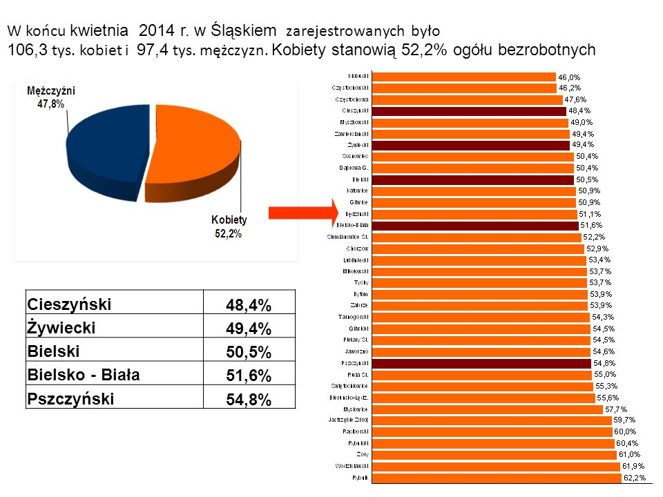 W końcu kwietnia 2014 r. w Śląskiem zarejestrowanych było