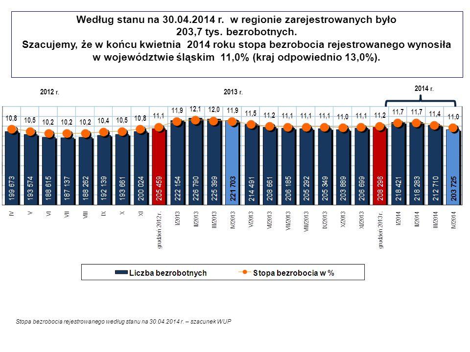 Według stanu na 30.04.2014 r. w regionie zarejestrowanych było 203,7 tys. bezrobotnych. Szacujemy, że w końcu kwietnia 2014 roku stopa bezrobocia rejestrowanego wynosiła w województwie śląskim 11,0% (kraj odpowiednio 13,0%).