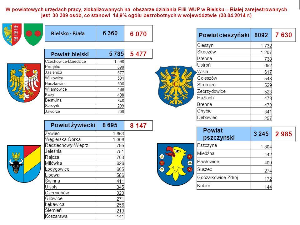 6 070 Powiat bielski 5 477 8 147 7 630 2 985 Bielsko - Biała 6 360