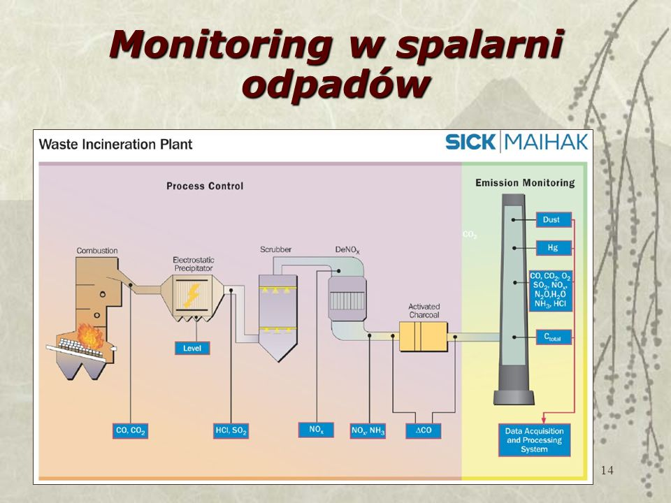 Monitoring w spalarni odpadów