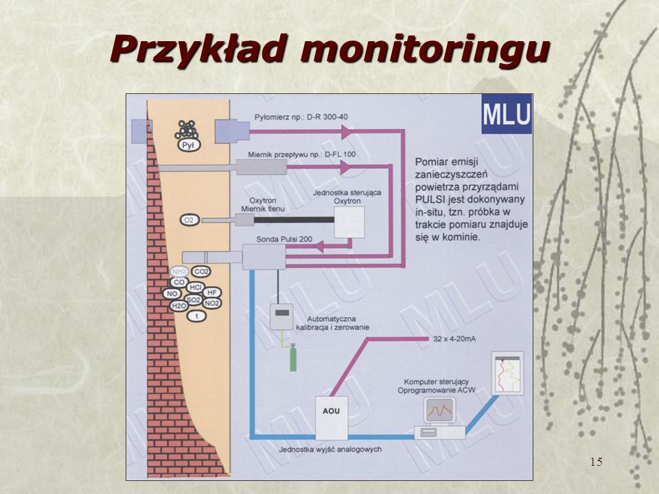 Przykład monitoringu