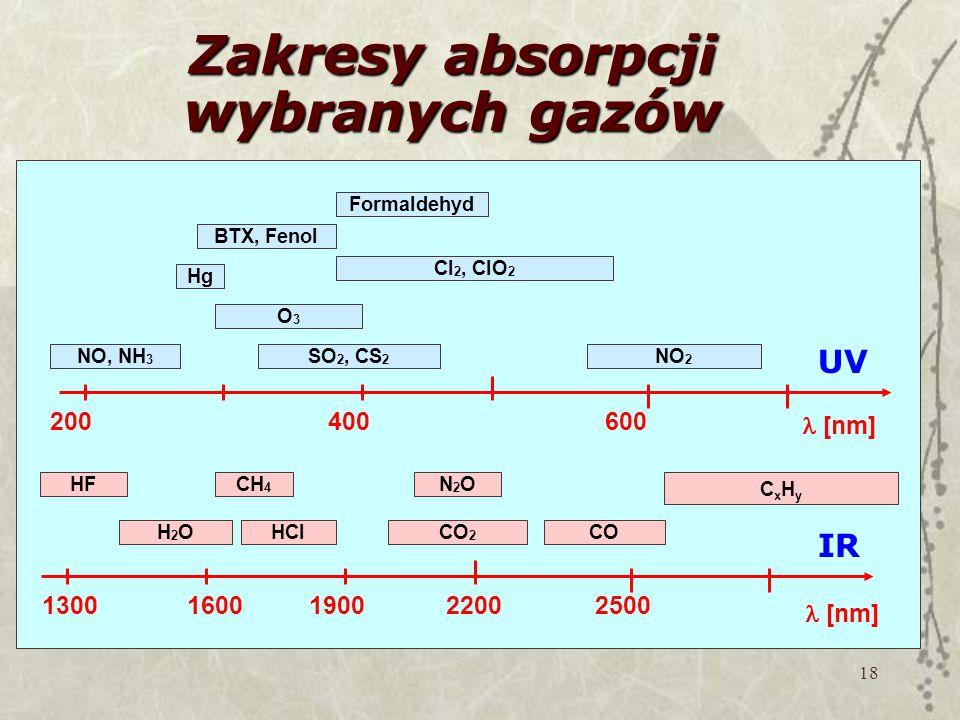 Zakresy absorpcji wybranych gazów