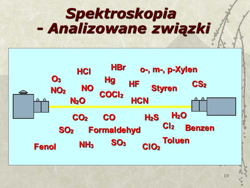Spektroskopia - Analizowane związki