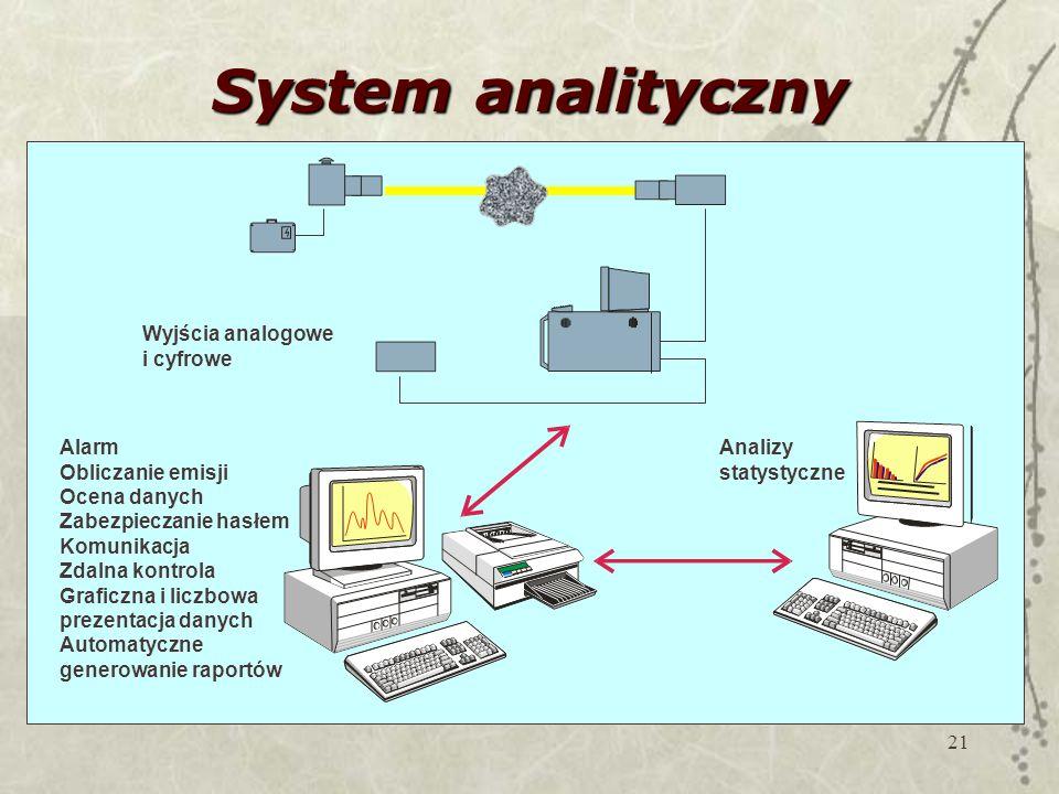 System analityczny Wyjścia analogowe i cyfrowe Alarm Obliczanie emisji