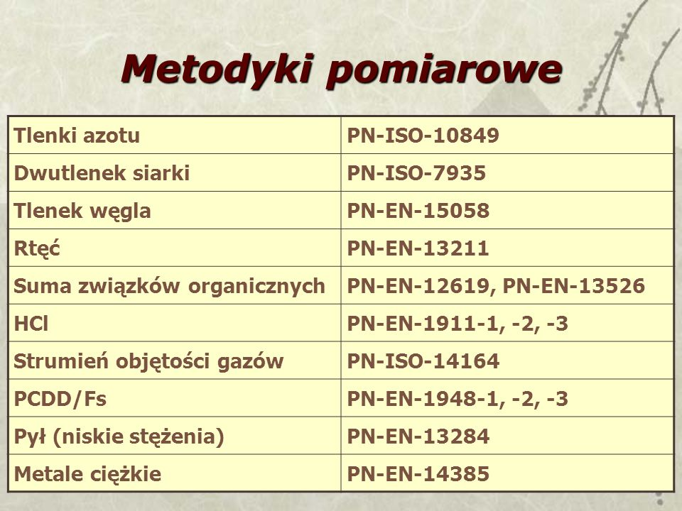 Metodyki pomiarowe Tlenki azotu PN-ISO-10849 Dwutlenek siarki