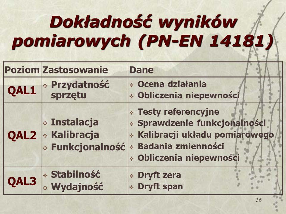 Dokładność wyników pomiarowych (PN-EN 14181)