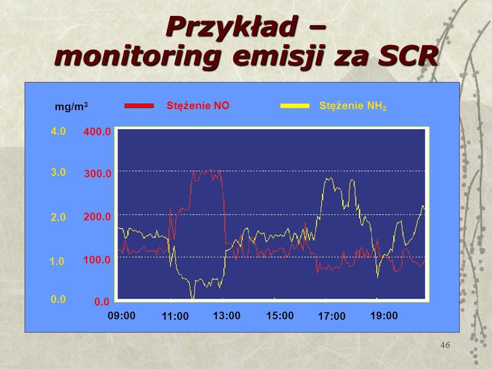 Przykład – monitoring emisji za SCR
