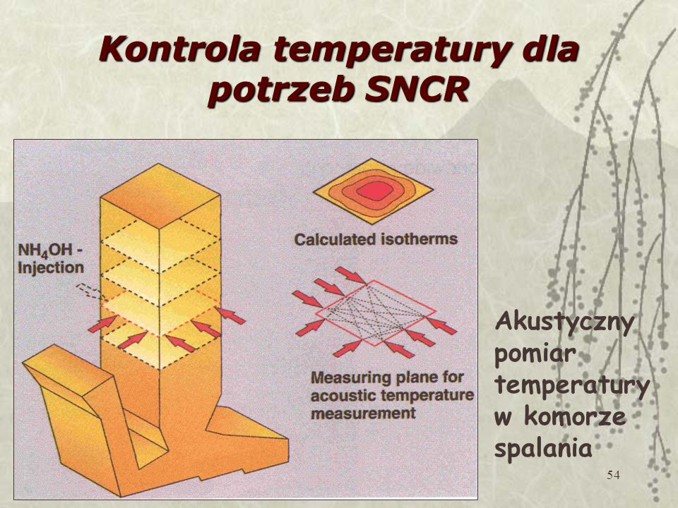Kontrola temperatury dla potrzeb SNCR