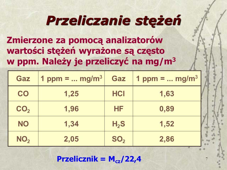 Przeliczanie stężeń Zmierzone za pomocą analizatorów wartości stężeń wyrażone są często w ppm. Należy je przeliczyć na mg/m3.