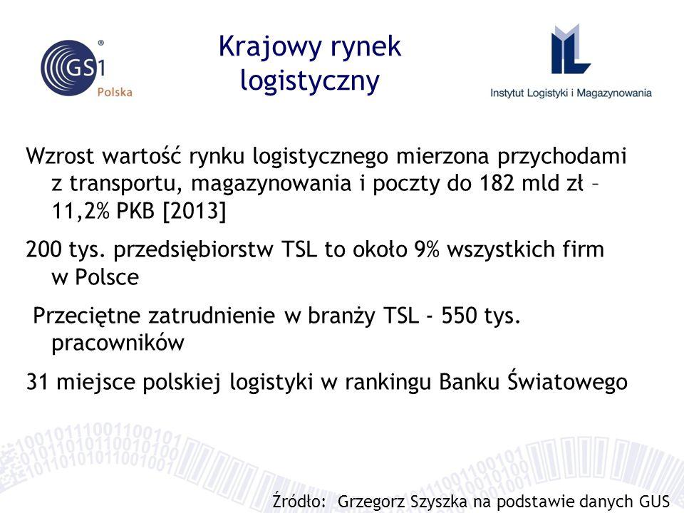 Krajowy rynek logistyczny