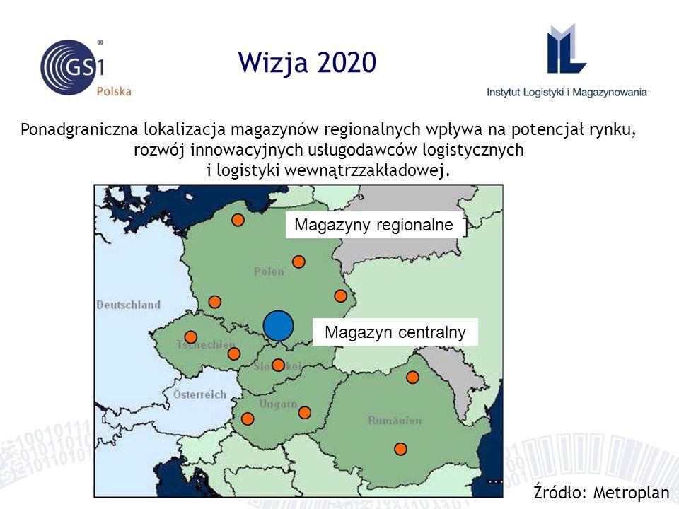 Wizja 2020 Ponadgraniczna lokalizacja magazynów regionalnych wpływa na potencjał rynku,
