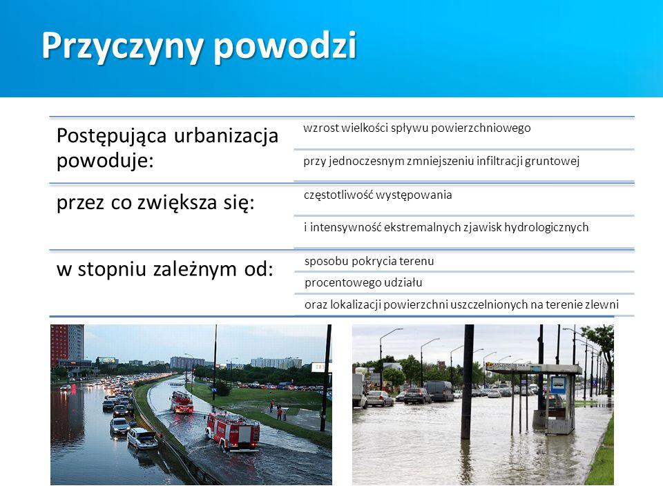Przyczyny powodzi Postępująca urbanizacja powoduje: